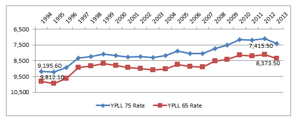 Working Age YPLL Graph
