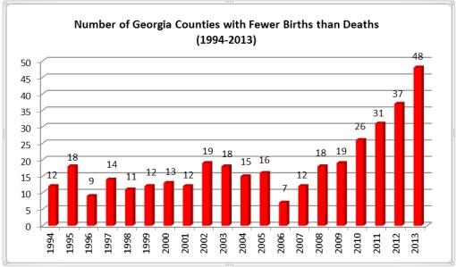 Birth than Death chart