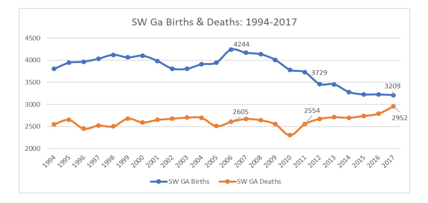 SW GA Births & Deaths 1994-2017.jpg