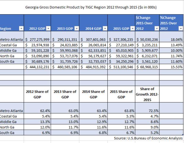 Georgia GDP Table