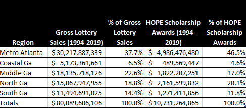Regional Lottery and Hope Analysis